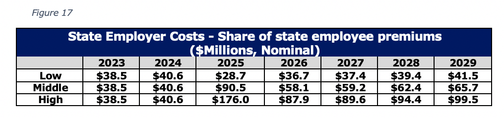 Figure 17 State Employer Costs - Share of state employee premiums ($Millions, Nominal)