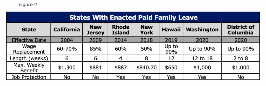 States With Enacted Paid Family Leave