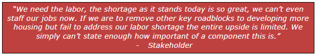 """""""We need the labor, the shortage as it stands today is so great, we can't even staff our jobs now. If we are to remove other key roadblocks to developing more housing but fail to address our labor shortage the entire upside is limited. We simply can't state enough how important of a component this is."""" - Stakeholder"""