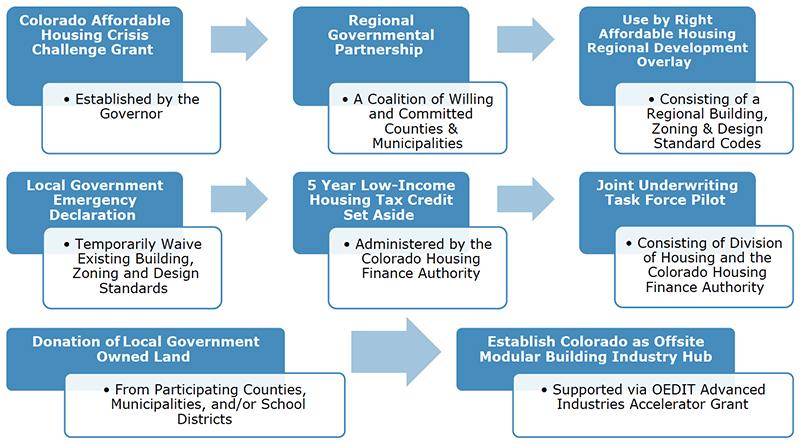The Colorado Housing Development Blueprint