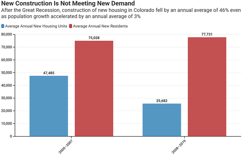 New Construction Is Not Meeting Demand