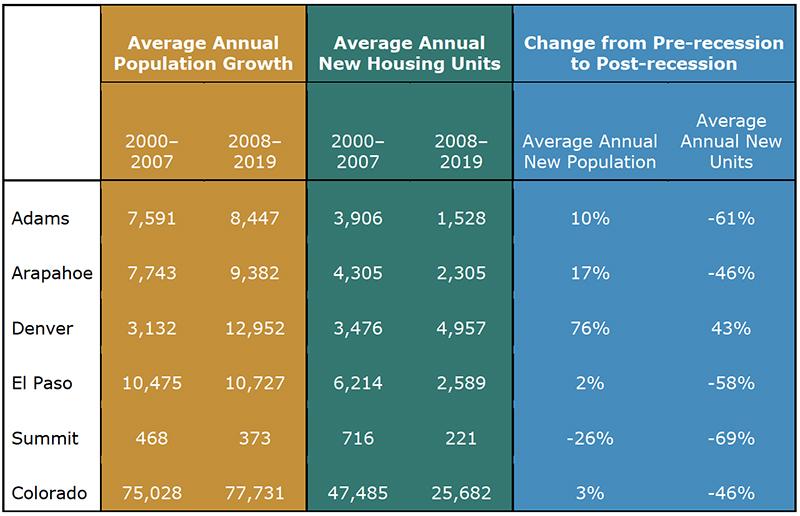 Colorado Housing Growth Table