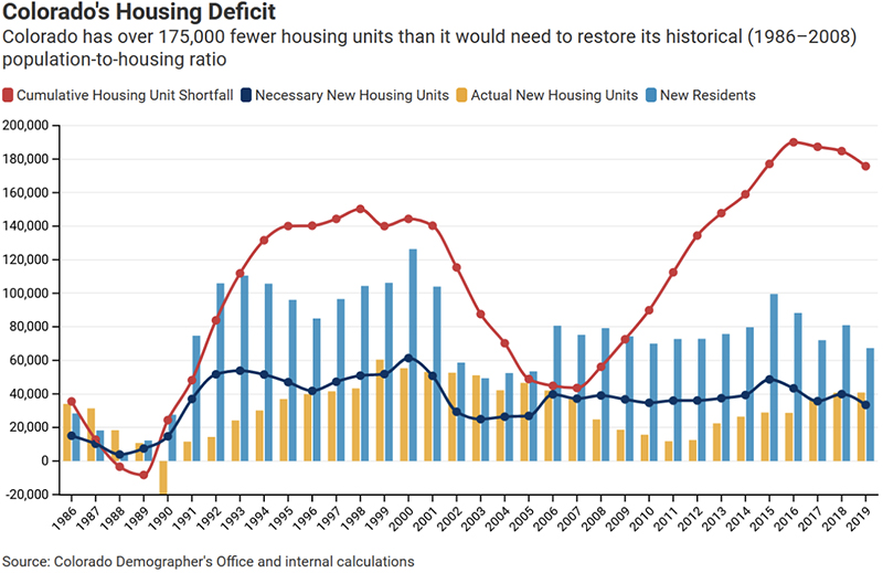 Colorado's Housing Deficit