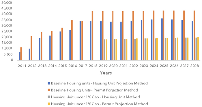 Housing Projections