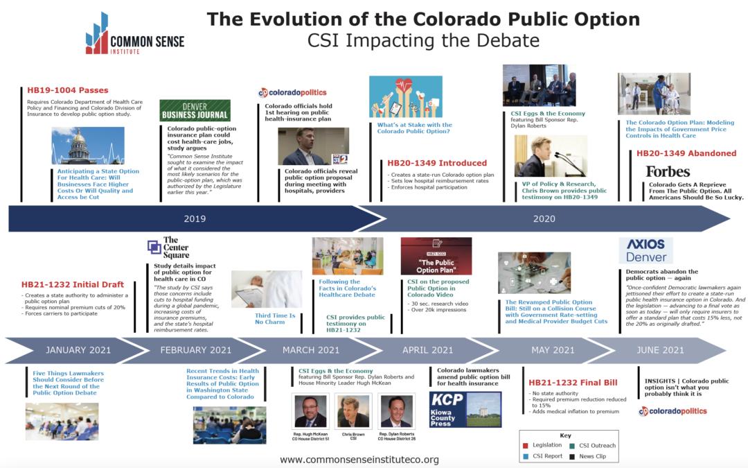 The Evolution of the Colorado Public Option: CSI Impacting the Debate